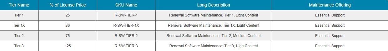 Tìm hiểu về các SKUs cho gói Maintenance Enterprise (Mới) của Symantec
